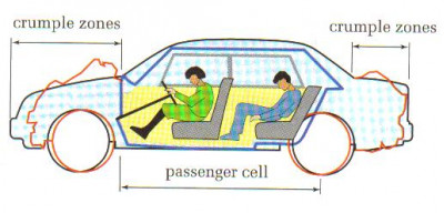 Crumple Zones In Small Cars Cartrade Blog